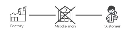 Cutting out the middle man